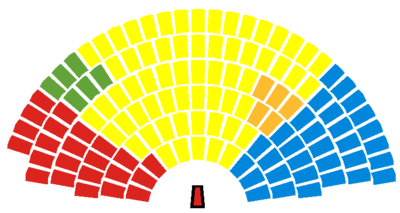 scottish parliament current composition